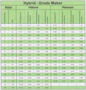 parametrii curci grade maker